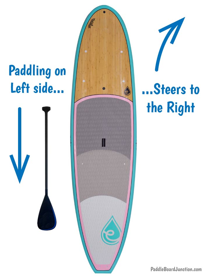 How to Steer Your Paddle Board: Right Turns
